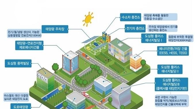 기후변화 대응 에너지자립도시 개발