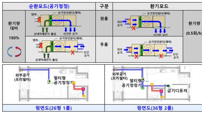 롯데건설·그렉스, 공기청정 환기시스템 개발