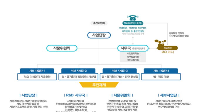 E·환경 통합 '학교 미세먼지 기술개발' 추진