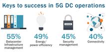 5G, 전력·열 혁신 솔루션 요구
