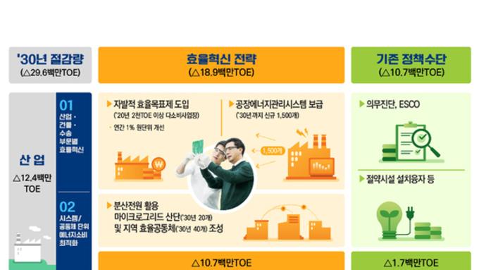 에너지효율혁신, 선진국형 에너지구조 실현