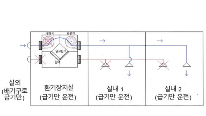 급기전용 바이패스 환기 '논란'