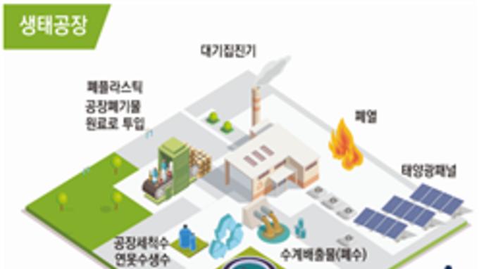 환경부, 녹색산업 혁신생태계 조성