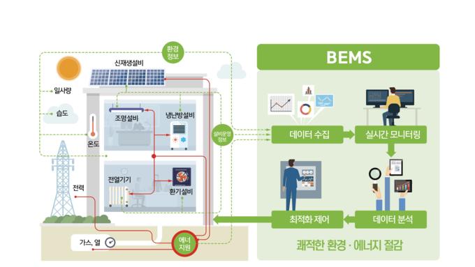 BEMS KS 제정…운영 全주기 관리표준화