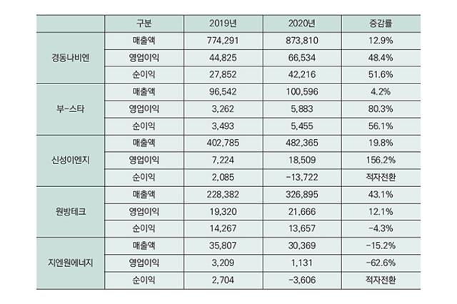 경동나비엔·원방테크·부-스타 역대 최대 매출 달성