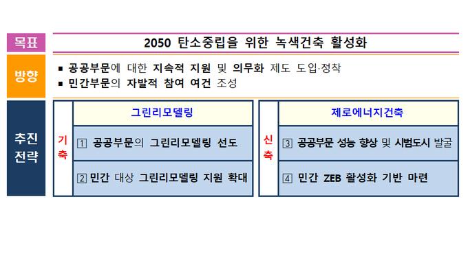 2050 탄소중립 실현 '녹색건축 활성화 방안' 발표