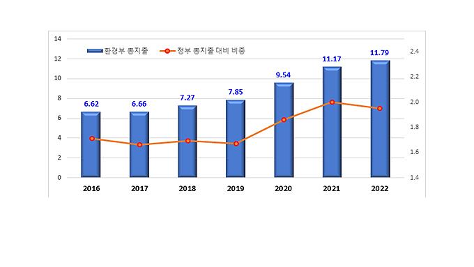 환경부, 2022년 예산·기금 11조7,900억원 편성