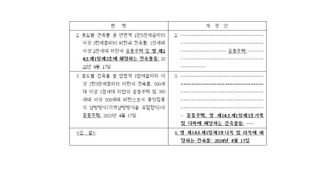 학교·지하철·공기관 유지관리자 선임기간 연장