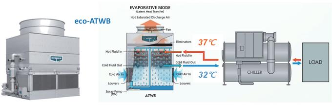 백연방지와 건식·습식 병행운전이 가능한 EVAPCO 냉각탑.
