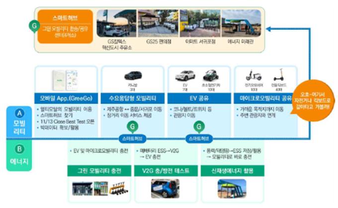 국토 교통부, 2021 스마트 챌린지 6 대 주요 사업 선정