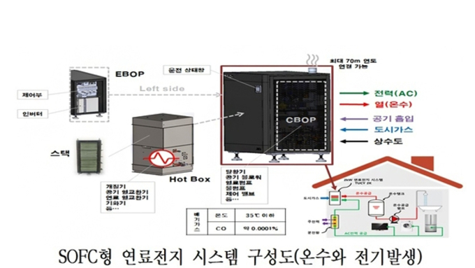 서울시, SOFC·BIPV 확대 기반 마련