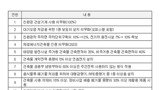 서울시, 대형건물 등 연료전지 의무화·가스냉방 확대
