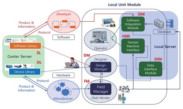 개방형 BEMS 운영체계 구성도