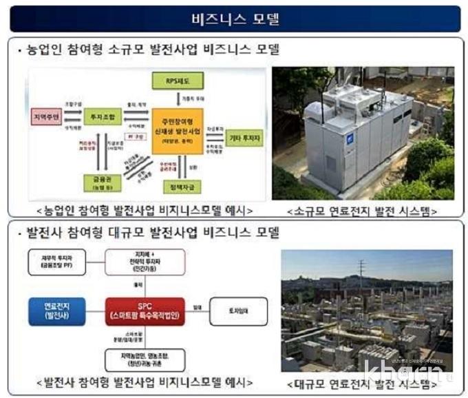 스마트팜-연료전지 발전시스템 비즈니스모델.
