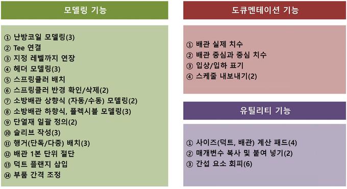 KMBIM 플러그인 프로그램 주요 기능.