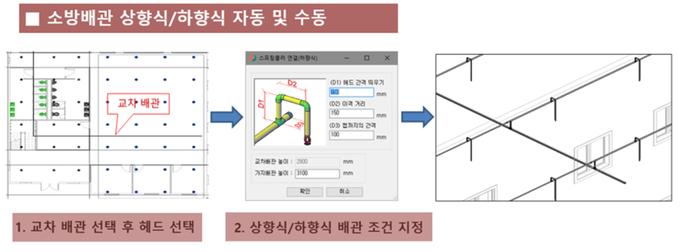 KMBIM 프로그램의 소방배관 3D 구현화면.